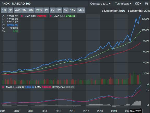 Nasdaq 10 Year Trend Line 2010-2020