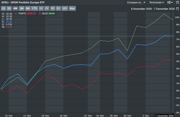 SPEU and IEUS vs. S&P 500