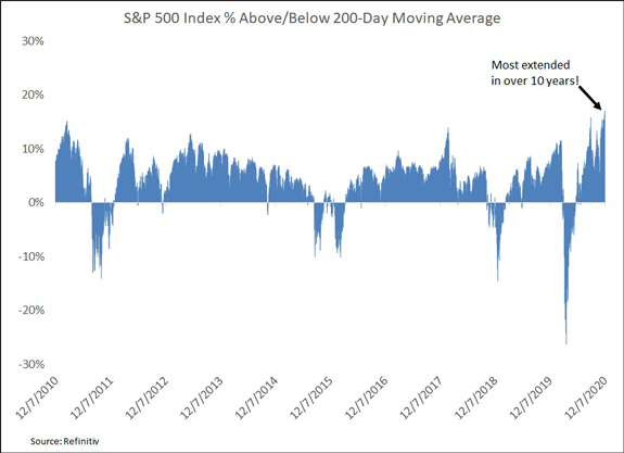 S&P 500 200 Day Moving Average 10 Years