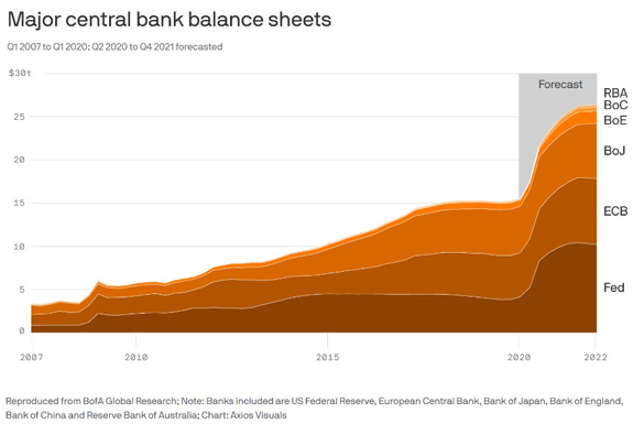 Major Central Bank Balance Sheets