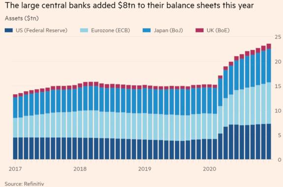 Central Banks Balance Sheets 2020
