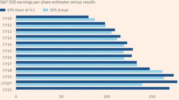 SP500 Earnings Per Share 2020